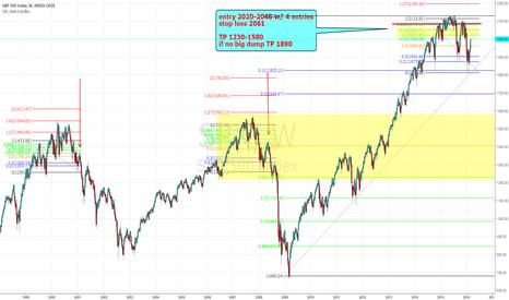 SPX: excellent risk/reward S&P500 short set up