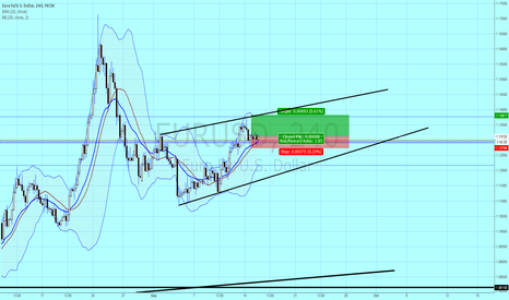 EURUSD: EU long idea