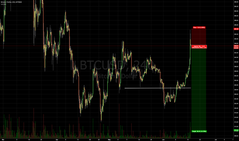 BTCUSD: BTC SHORT (small position)