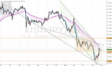 USDJPY: 円高傾向は続く