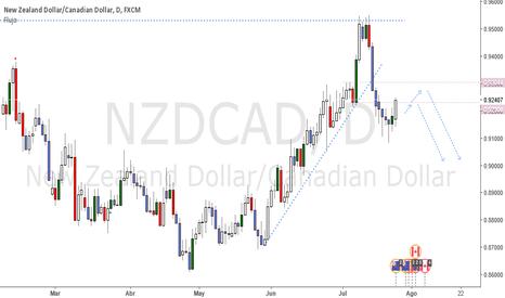 NZDCAD: NZDCAD corrección esperada para ir en corto