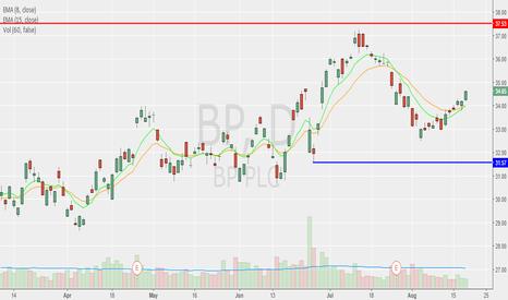 BP: BP Resumes