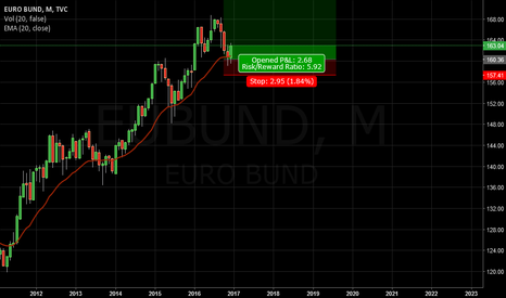 EUBUND: 35 years long bull run not over