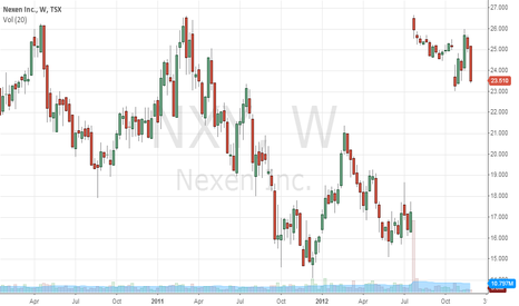 NXY: Nexen is sitting