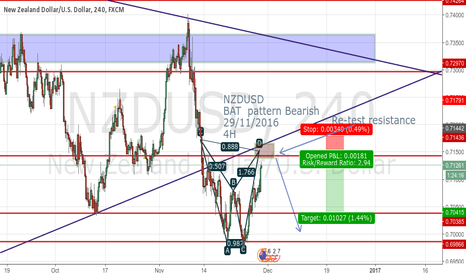 NZDUSD: NZDUSD BAT  pattern Bearish 29/11/2016 4H