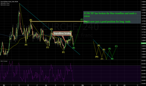 EURCHF: EURCHF: RIGHT HERE IS GOOD POSITION TO LONG