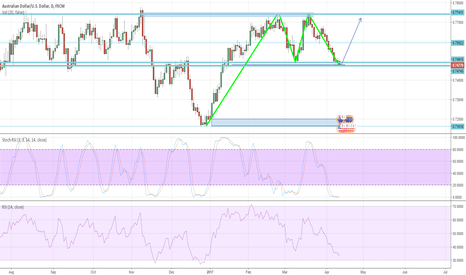 AUDUSD: AUDUSD Potential long position on D1