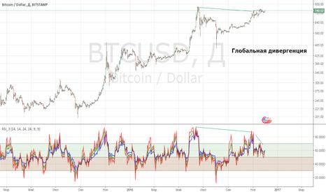 BTCUSD: Предтеча падения биткоина