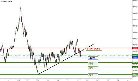 USDCAD: USD/CAD Daily