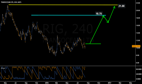 RIG: #RIG COULD MOVE UP QUICKLY UPON BREAKING $11