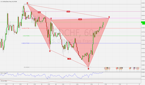 USDCHF: USDCHF H1 BEARISH CYPHER PATTERN NEAR COMPLETION