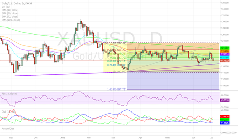 XAUUSD: Gold Trades Lower on Hopium, Dollar Gains One Percent