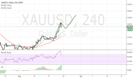 XAUUSD: Wave 4 in progress!!!