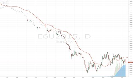 E6U2015: Crash Alert for Euro