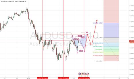 AUDUSD: AUD / USD - 240