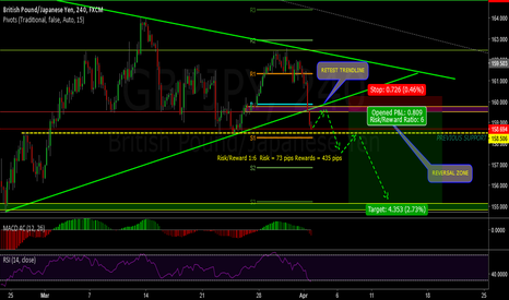 GBPJPY: GBPJPY SHORT = SELL OPPORTUNITIES