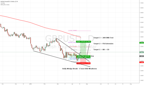 GBPUSD: GBPUSD - Give us this day our Daily Wedge