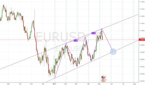 EURUSD: EURUSD short position! Daily time frame.