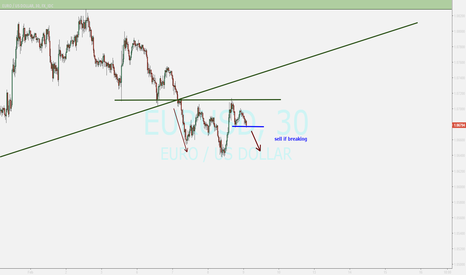 EURUSD: watching ...sell