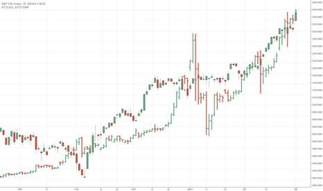 SPX: SP500とビットコイン