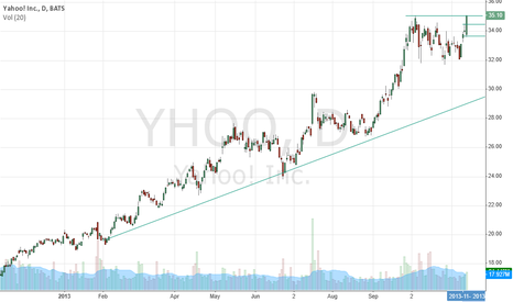 YHOO: Yahoo has a huge upside potential going by its Fundamentals. htt