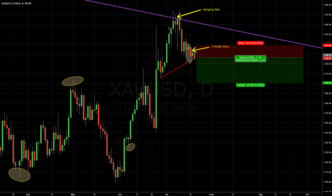 XAUUSD: XAUUSD - Beware of the hanging Man