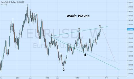 EURUSD:  Wolfe Waves