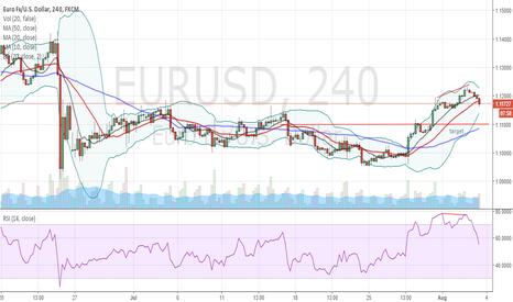 EURUSD: short term reversal EURUSD