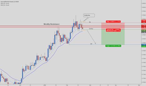 EURGBP: Short Setup near important weekly level