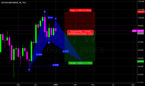 DXY: DXY W (BAT PATTERN) SHORT