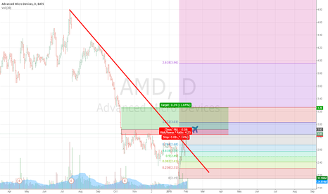 AMD: Long on AMD if resistance will be defeated
