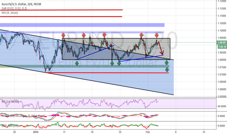 EURUSD: Analysis and forecasts for EUR / USD 02/03/16