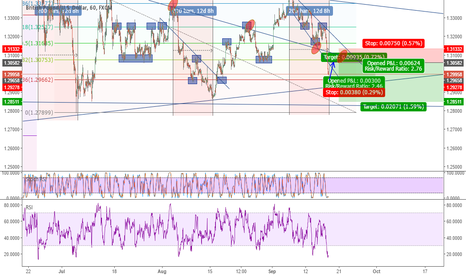 GBPUSD: GBPUSD - Buy for short term and Sell for longer term