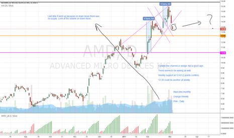 AMD: AMD short