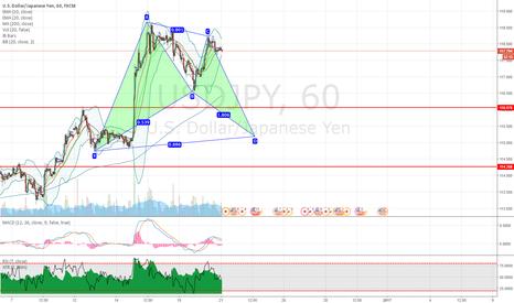 USDJPY: USDJPY potential bullish bat pattern on hourly chart