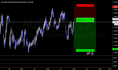 AUDNZD: AN- possible short