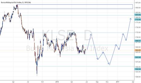 KLSE: KLSE chart