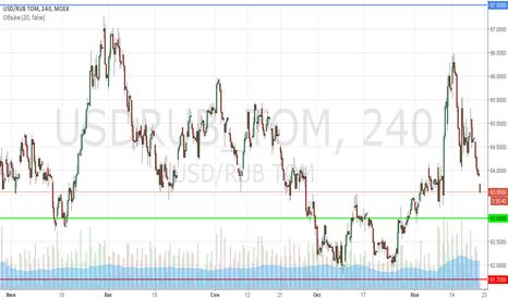 USDRUB_TOM: Среднесрочный лонг по USD/RUB