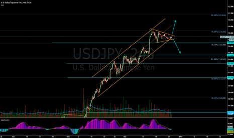 USDJPY: UJ 240 watching possible triangle formation- which way?