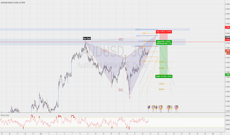 AUDUSD: Potential Bear Shark