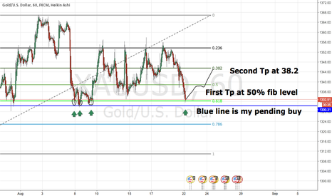 XAUUSD: Clear 61.8 FIB level on gold.