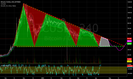 BTCUSD: ONE MORE LEG DOWN TO COME... A FINE PUMP'N'DUMP *VISUAL UPDATE*