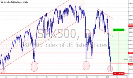SPX500: S&P500 - Waiting for the bottom