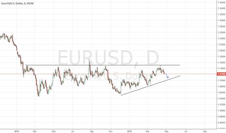 EURUSD: EURUSD Daily Short