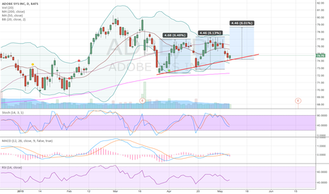 ADBE: Added to ADBE position here