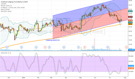 CLDT: LINEAR REGRESSION SUGGESTS CLDT IS POISED FOR NICE UPSWING