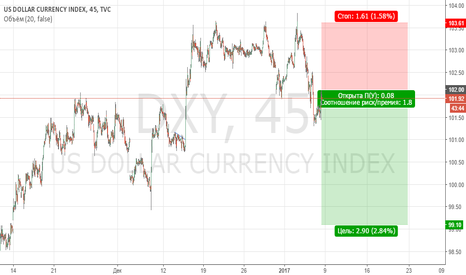 DXY: US$INDX