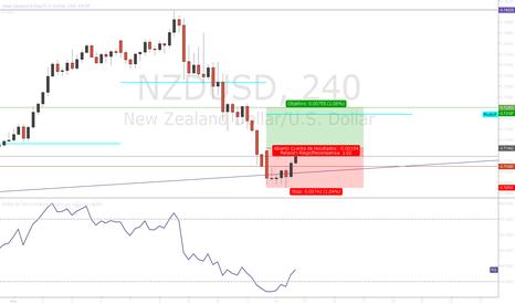NZDUSD: NZDUSD - Corto - Buy