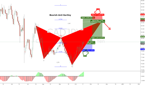 CADJPY: CADJPY Pending Anti Gartley