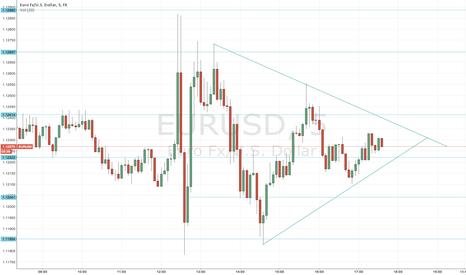 EURUSD: eur/usd confluencia de triangulo + soporte